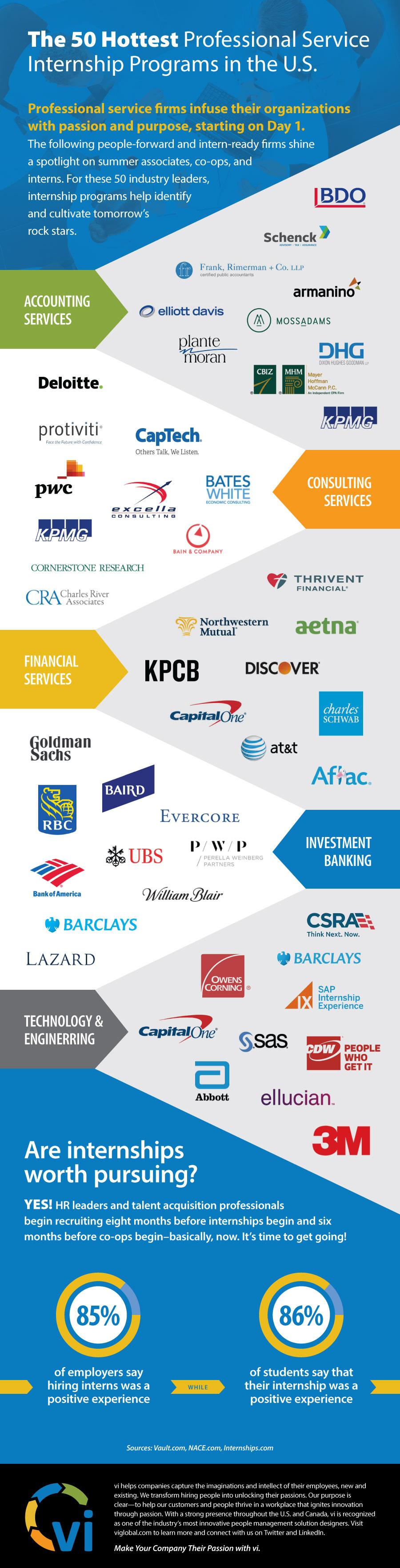 50 Hottest Professional Service Firm Internships