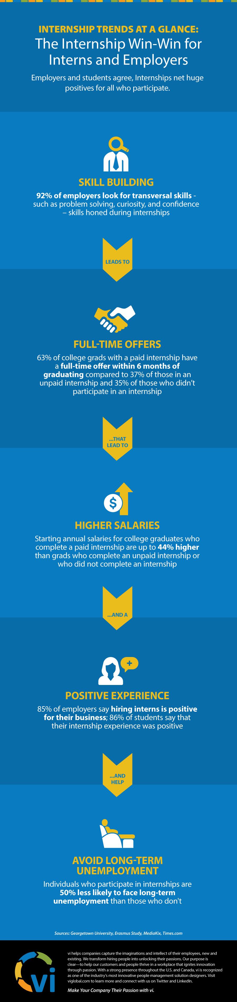 Infographic - The Internship Win-Win - vi Global