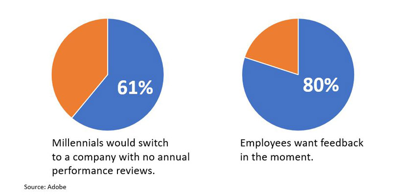 How do your employees feel about annual reviews