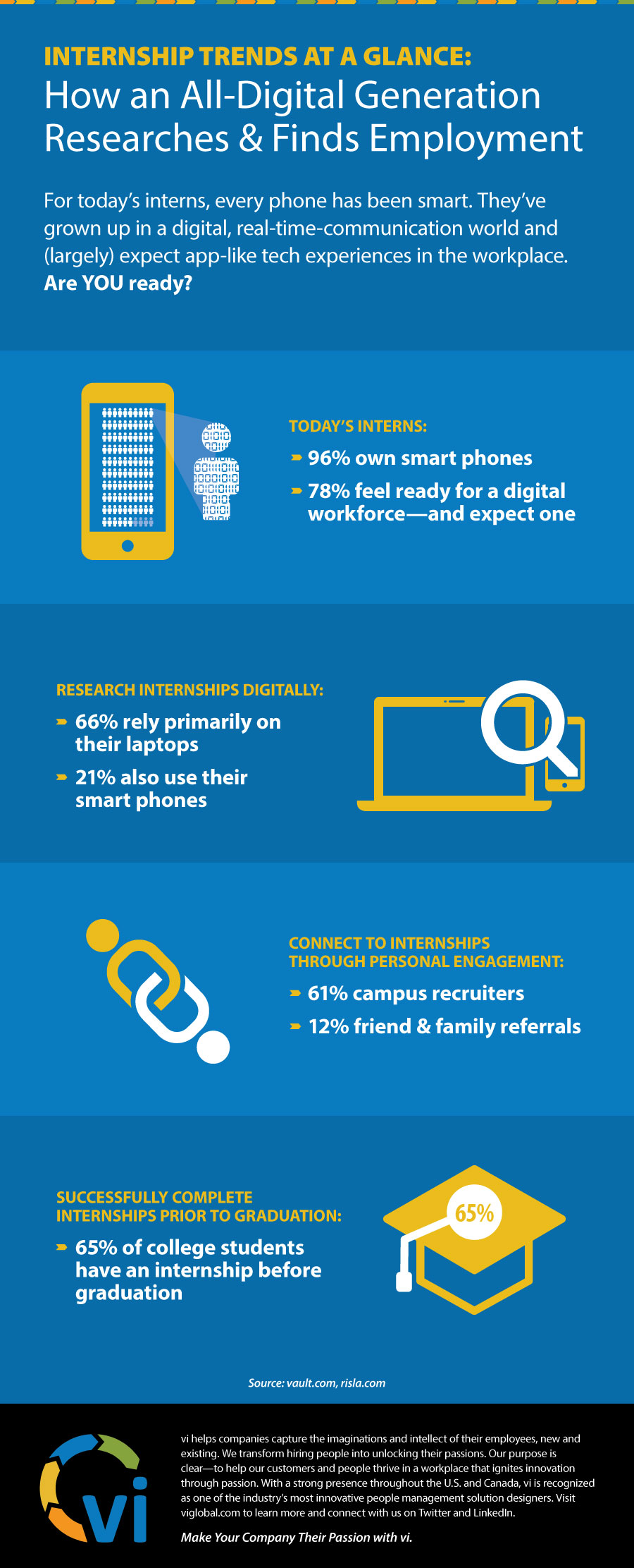 Infographic - How an All-Digital Generation Researches and Finds Employment