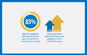 The Business Case for Internship Program Management