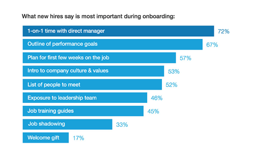 What new hires say is most important during onboarding