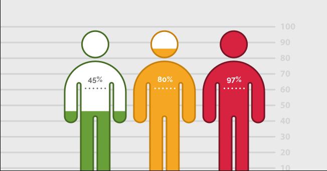 Identity skills gaps