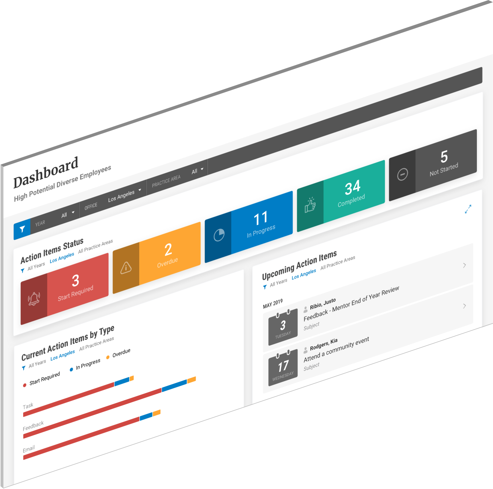 Dashboard view of all integration activities organization-wide