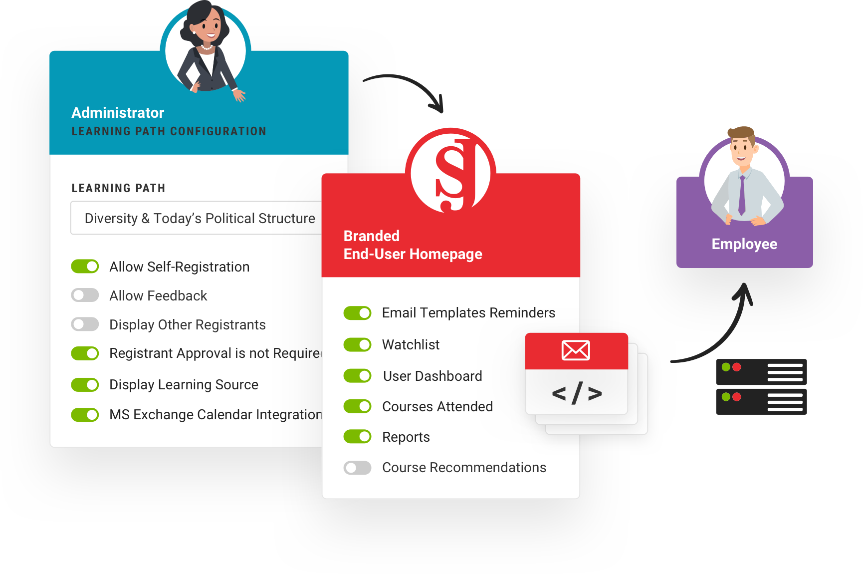 Setup your ideal learning management process