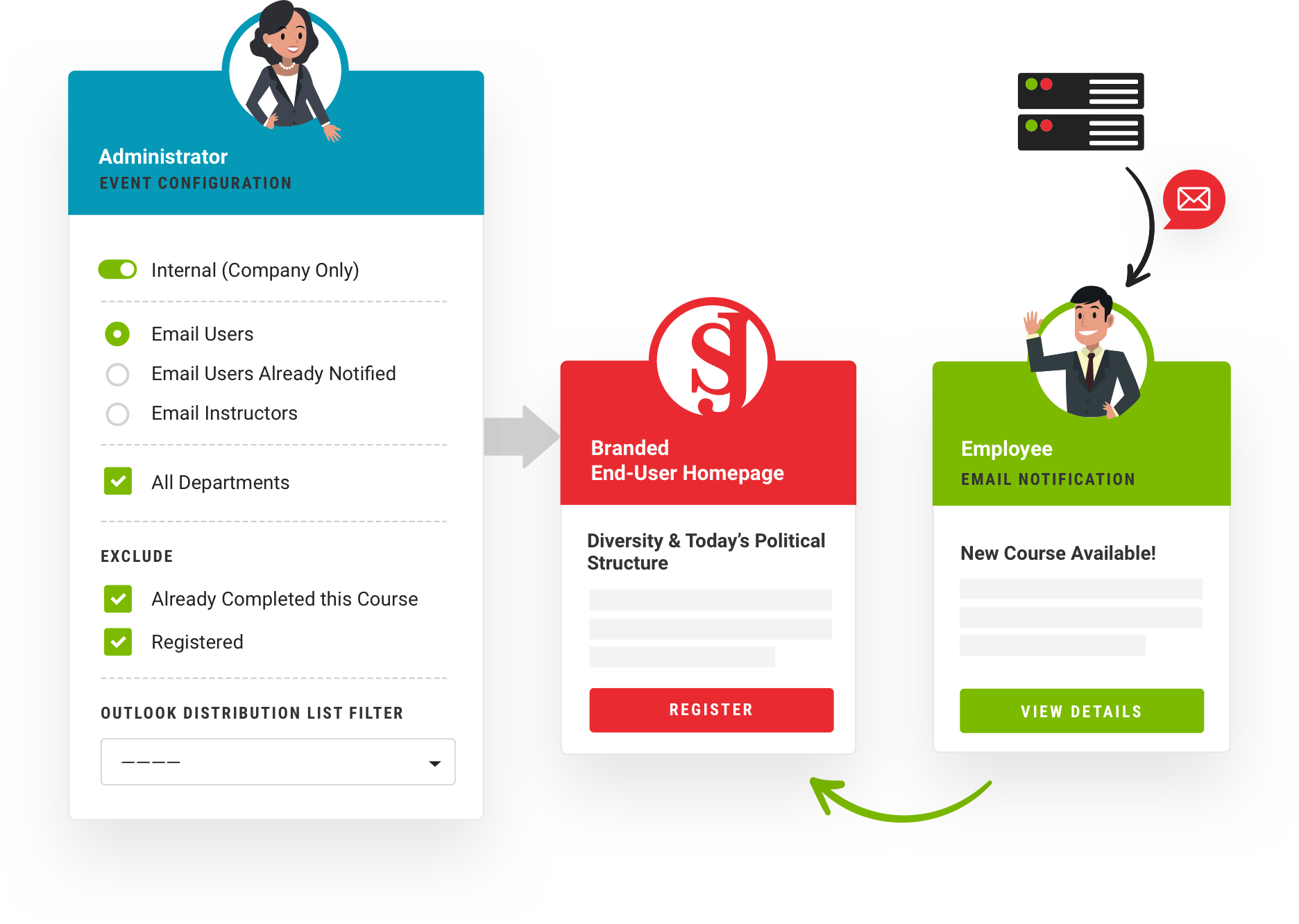 Deploy courses and events with confidence