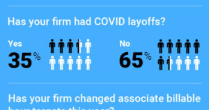 How Law Firms are Managing Talent During COVID & Best Practices in Software
