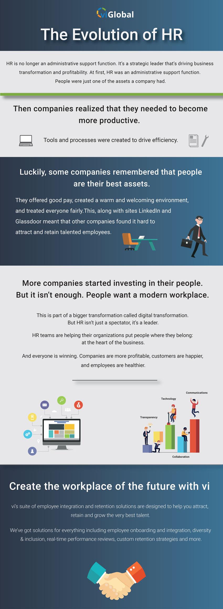 Evolution of HR