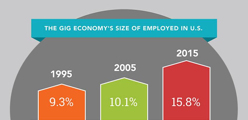 Gig economy - Threat or opportunity?