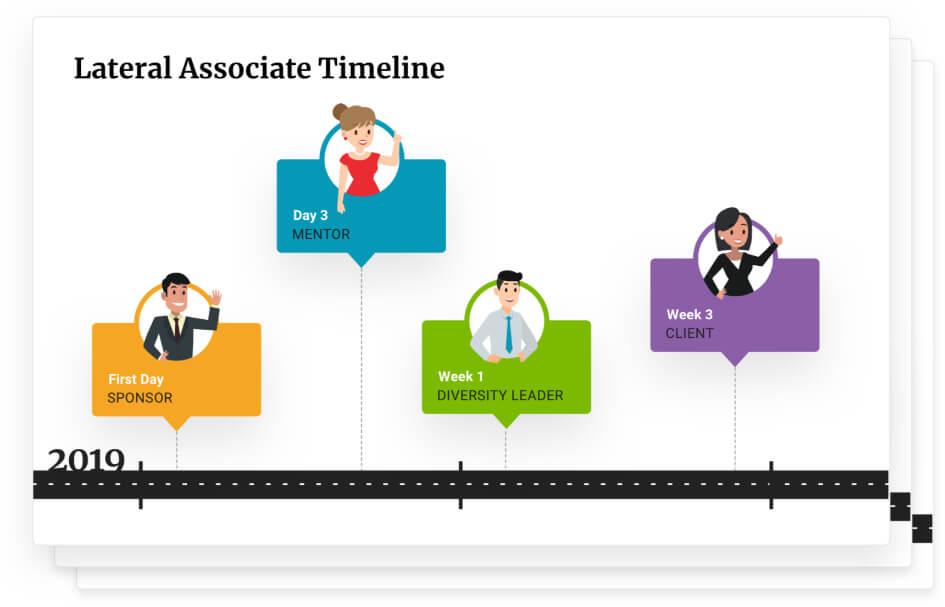 Setup your integration program/timeline