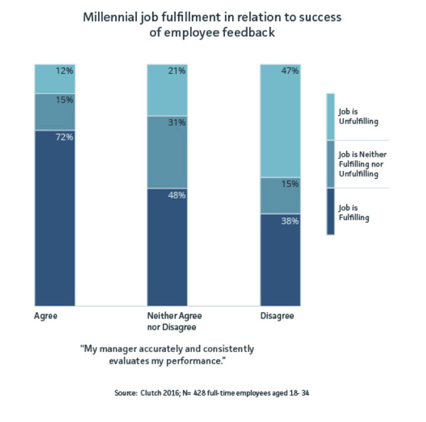 Millennial lawyers, Real-time feedback