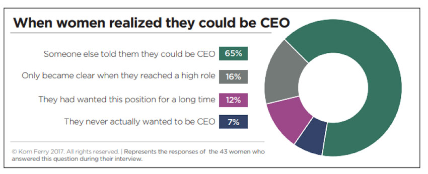 When female CEOs realized they had talent